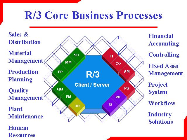 Core_R3_SAP_Components.jpg